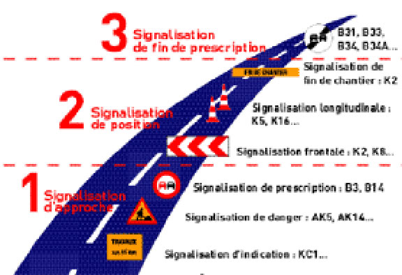 La classification des signaux
